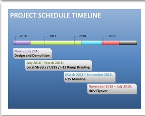 Timeline for Project NEON in downtown Las Vegas