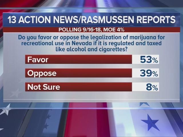 RALSTON: KTNV/Rasmussen Reports poll finds voters favor legalizing marijuana