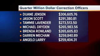 LV corrections officers among highest paid