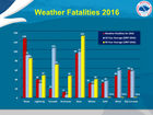 Nevada has highest rate of heat-related deaths