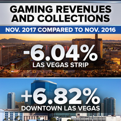 Gaming trends point toward shift away from Strip