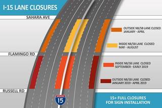 Ramp, lane closures on I-15 for Project Neon