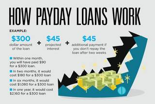 Should I use a payday loan for holiday expenses?