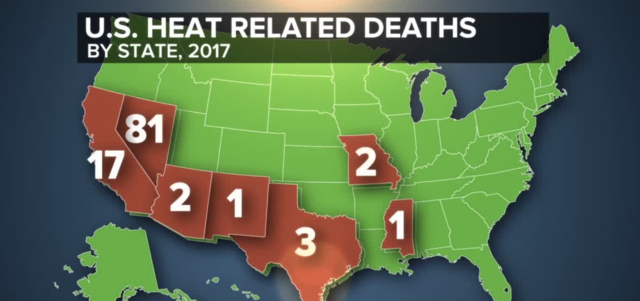 Report: NV #1 for heat-related deaths?