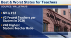 Study looks at best, worst states for teachers