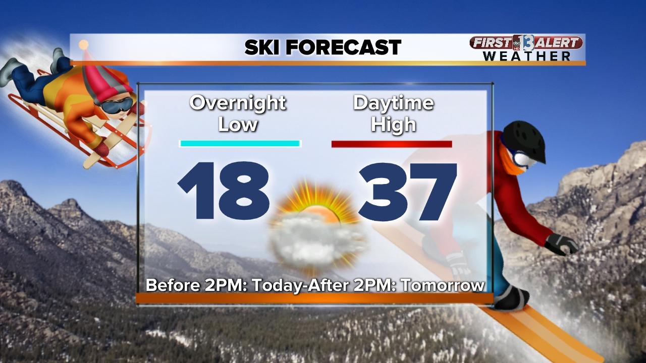 Ski Forecast